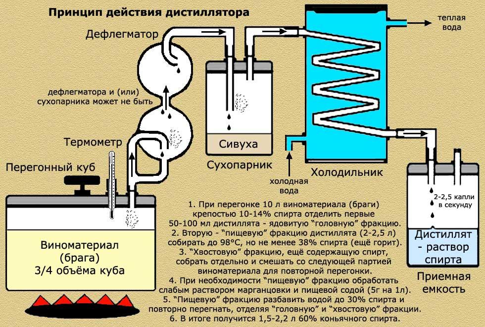 белья отталкивать скорость отбора тела при ректификации термобелье